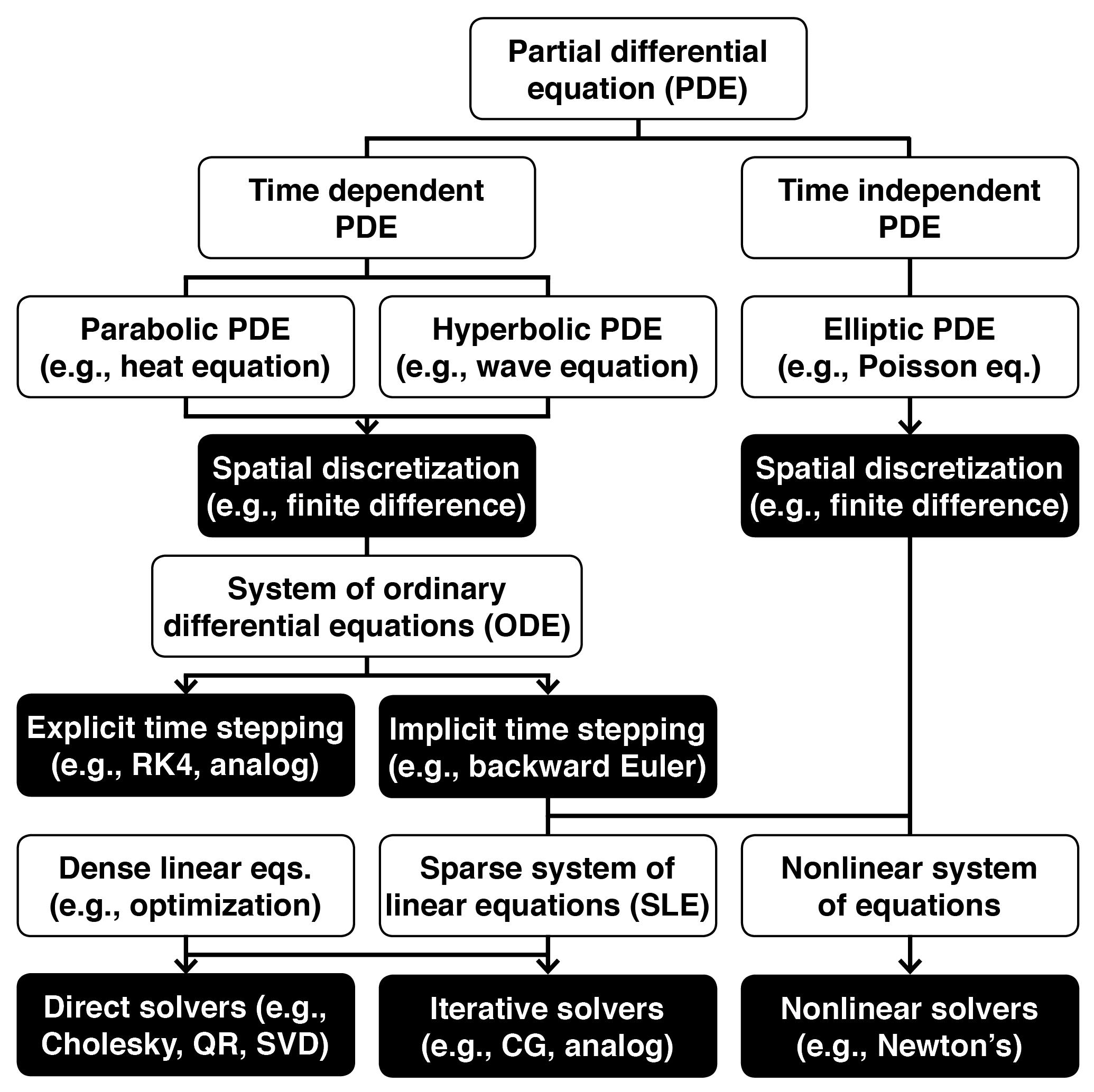 Hybrid Analog-Digital Co-Processing for Scientific Computation